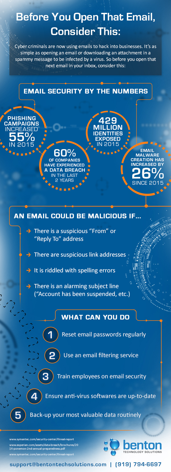 email-security-infographic
